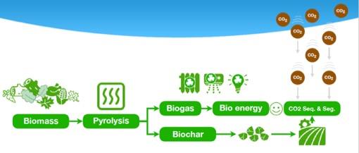 Smart Commons BlockChar